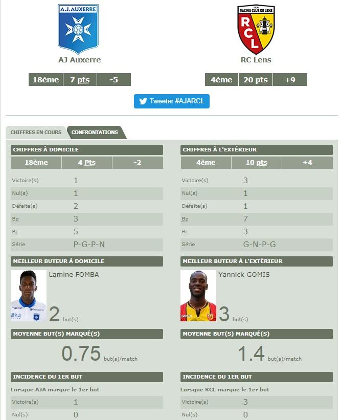 [Ligue 2 - J10] AJ Auxerre - RC Lens  Aja10