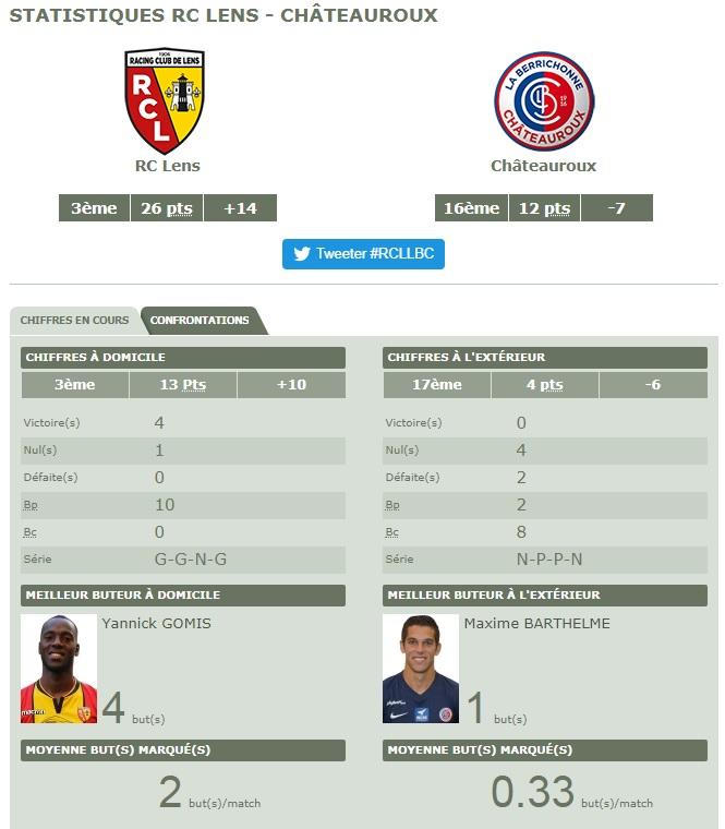 [Ligue 2 - J13] RC Lens - Châteauroux  Chato10