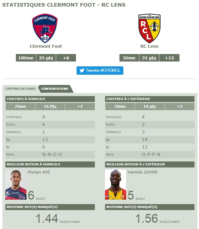 [Ligue 2 - J18] Clermont - RC Lens Clermo10