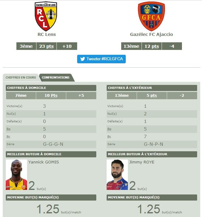 [Ligue 2 - J11]Lens - Gazelec Ajaccio Gfc10