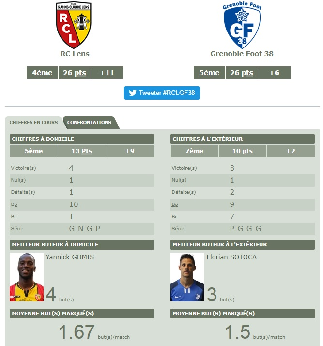 [Ligue 2 - J15] RC Lens - Grenoble Grenob10