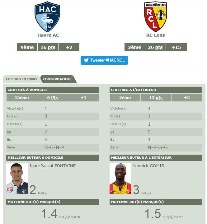 [Ligue 2 - J12] Le Havre - RC Lens Hac10