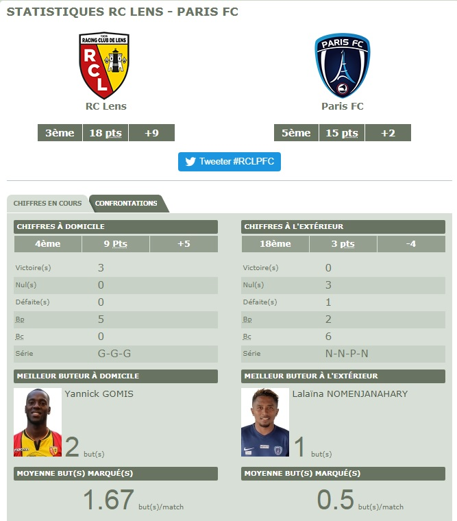 [Ligue 2 - J9] RC Lens - Paris FC Pfc10