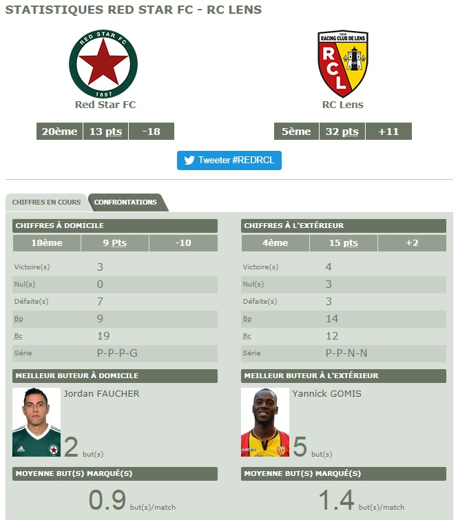 [Ligue 2 - J20] Red Star - RC Lens Red10