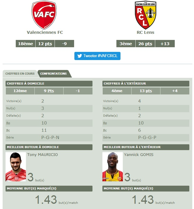 [Ligue 2 - J14] Valenciennes - RC Lens  Va10