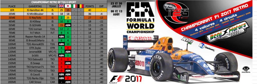 Résultats Championnat Rétro By T2G 37997310