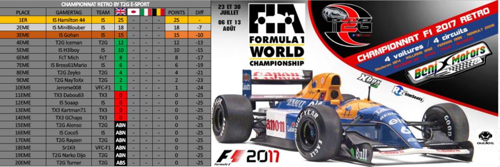 Résultats Championnat Rétro By T2G Captur10