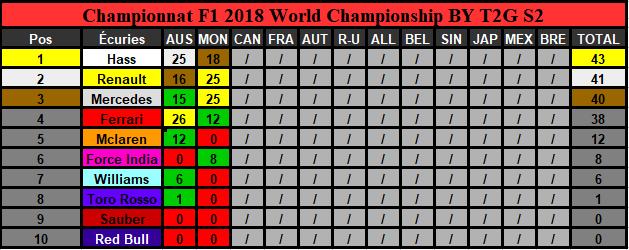 Classement Championnat Saison 2 (Terminé) Captur11