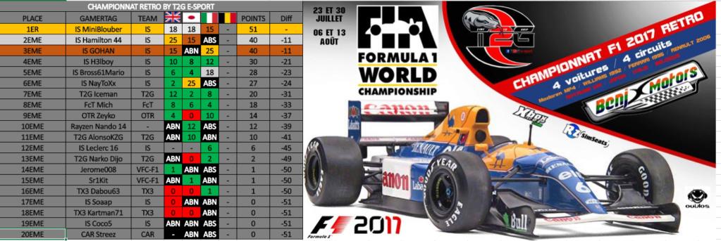 Résultats Championnat Rétro By T2G Classe12