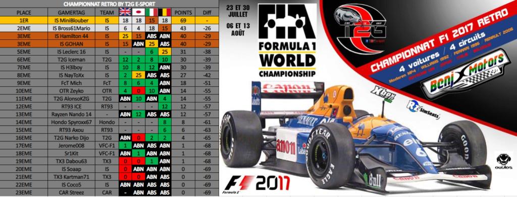 Résultats Championnat Rétro By T2G Classe14