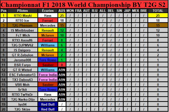 Classement Championnat Saison 2 (Terminé) Classe17