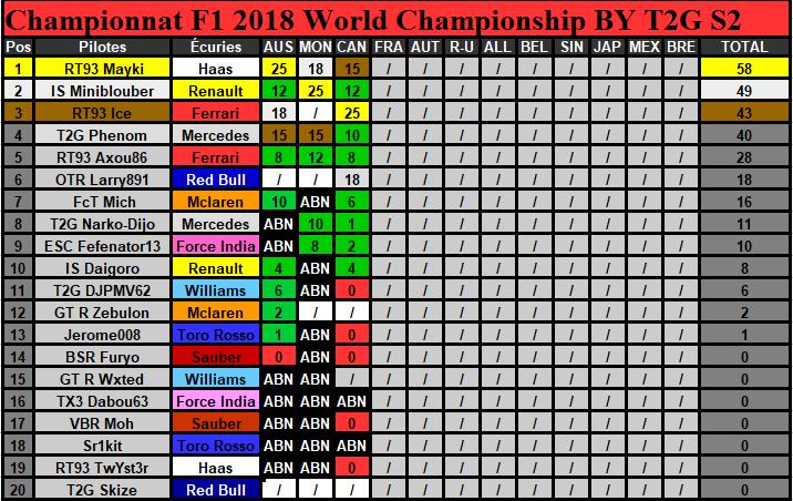 Classement Championnat Saison 2 (Terminé) Classe18