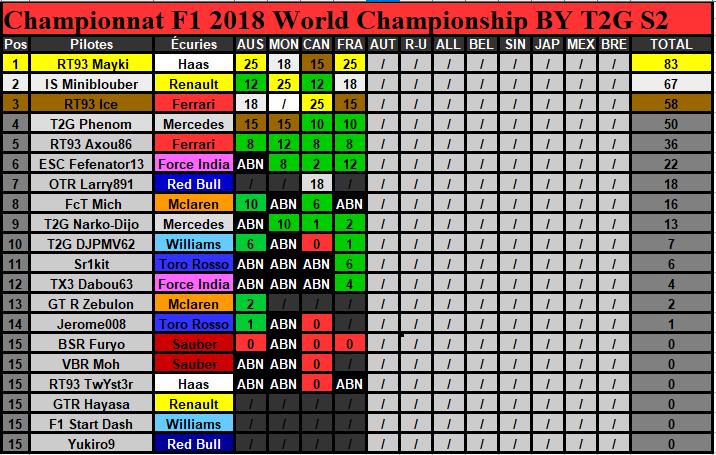 Classement Championnat Saison 2 (Terminé) Classe19