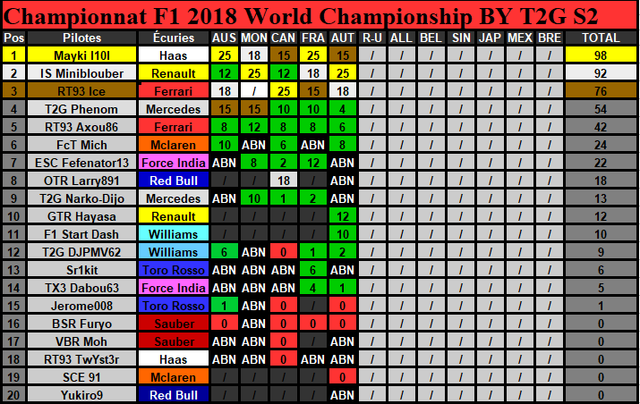 Classement Championnat Saison 2 (Terminé) Classe21