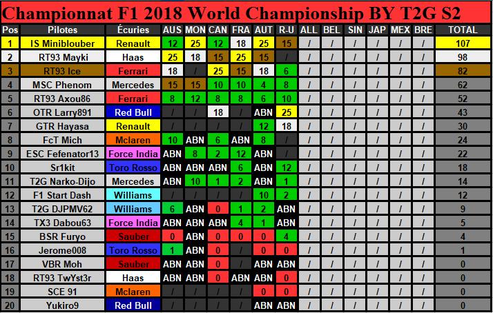 Classement Championnat Saison 2 (Terminé) Classe23