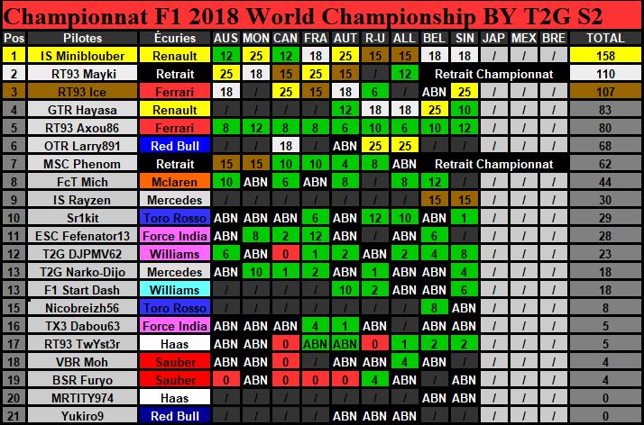 Classement Championnat Saison 2 (Terminé) Classe27