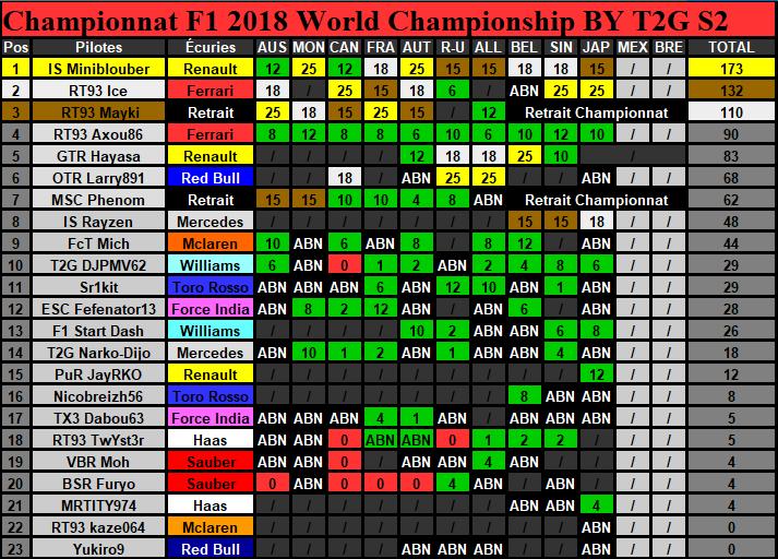 Classement Championnat Saison 2 (Terminé) Classe28