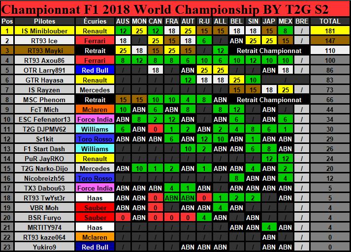 Classement Championnat Saison 2 (Terminé) Classe29