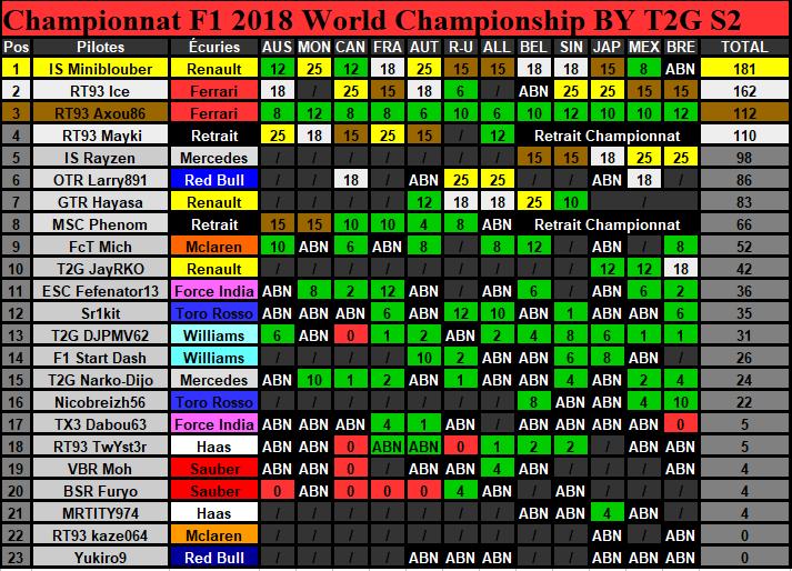 Classement Championnat Saison 2 (Terminé) Classe30