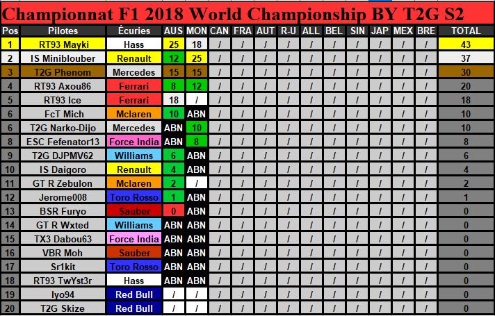 Classement Championnat Saison 2 (Terminé) Classm10
