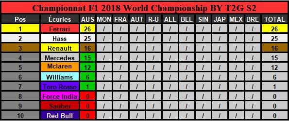 Classement Championnat Saison 2 (Terminé) Constr11