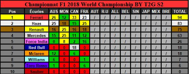 Classement Championnat Saison 2 (Terminé) Constr13