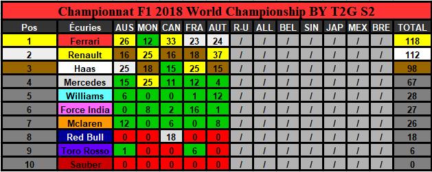 Classement Championnat Saison 2 (Terminé) Constr15