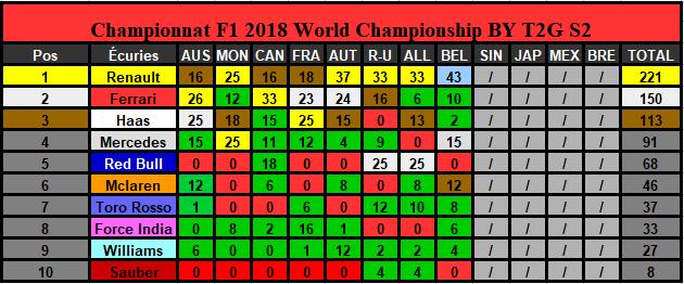 Classement Championnat Saison 2 (Terminé) Constr19