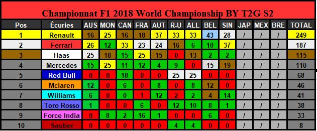 Classement Championnat Saison 2 (Terminé) Constr21