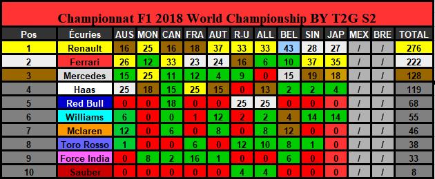 Classement Championnat Saison 2 (Terminé) Constr22