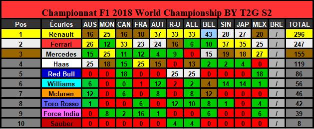 Classement Championnat Saison 2 (Terminé) Constr23