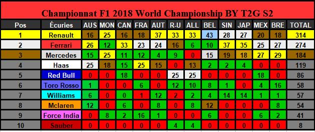 Classement Championnat Saison 2 (Terminé) Constr24