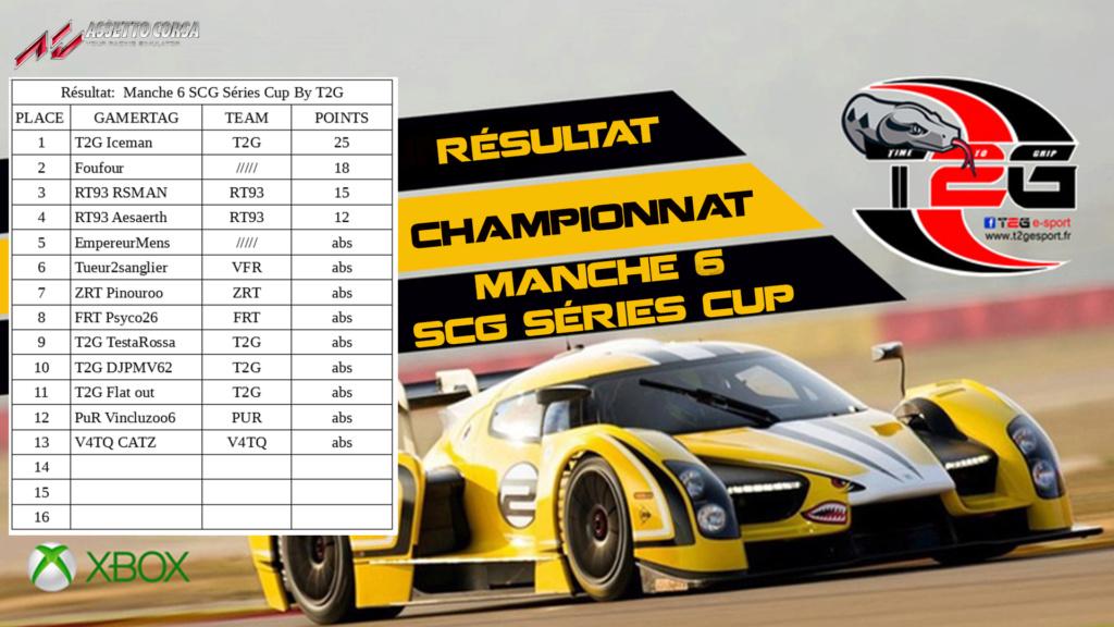 Résultats du championnat M6_10