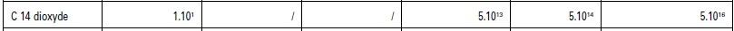 seuil d'exemption 14CO2 210