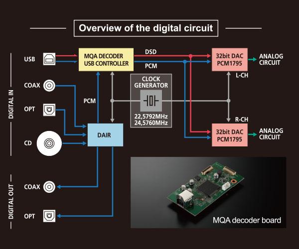LUXMAN D-03X Reproductor CD y MQA-CD con entrada USB. Pb110