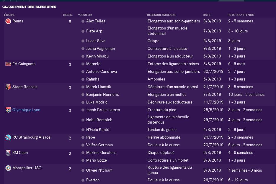 2ème Journée de Ligue 1 avant Lundi 12 h 0530