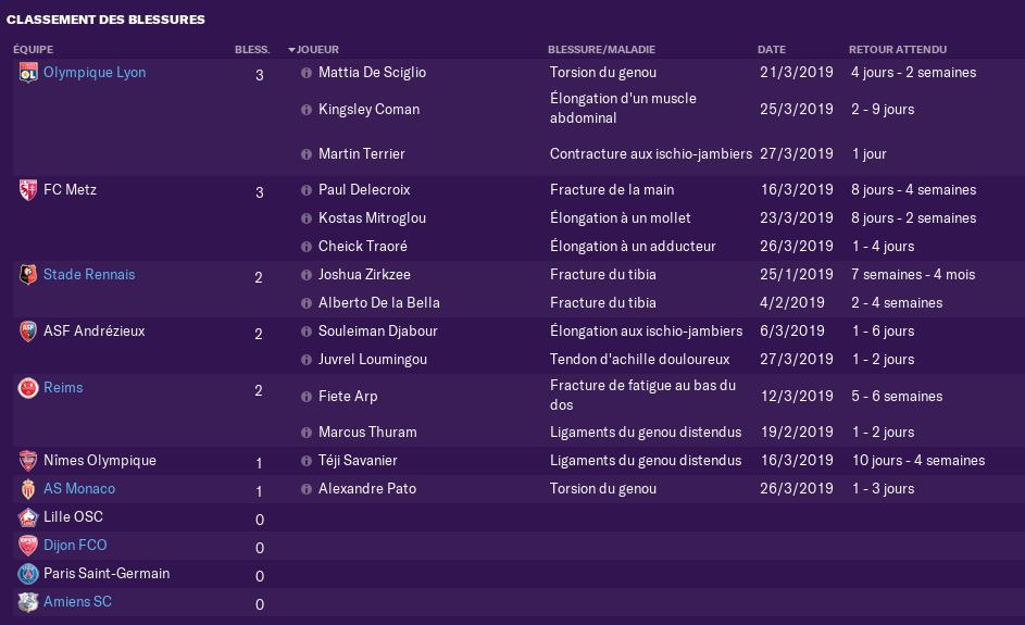 Bléssés Et Suspendus Pour les Coupes Nationales 1266