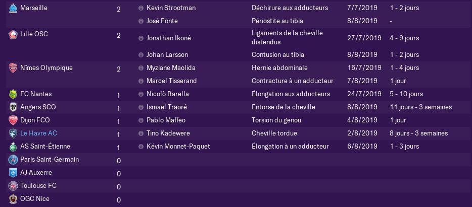 2ème Journée de Ligue 1 avant Lundi 12 h 1402