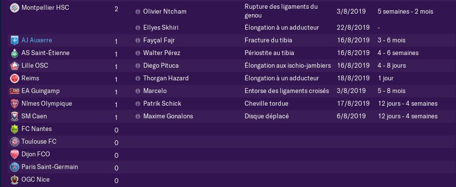 4ème journée de Ligue 1 Lundi 15 H 1414