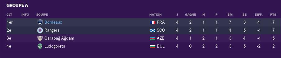 Poules de L'Europa League 3115