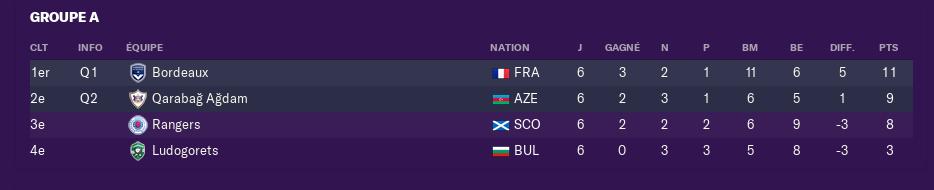 Poules de L'Europa League 3197