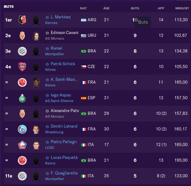 Statistiques joueurs (buteurs/passeurs...) 462