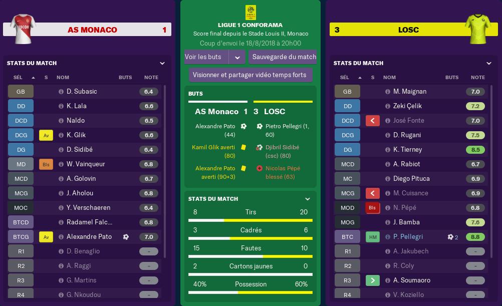 Résultats Journée 2 Monaco11