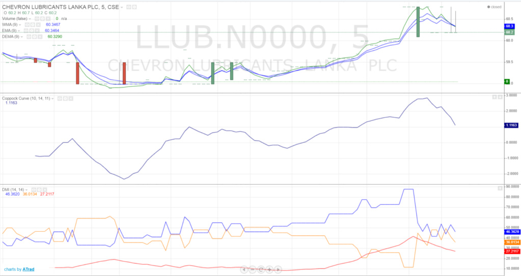 LLUB Pattern reversed. Good buy @60, target +20% 1233410