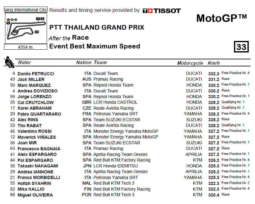 [MotoGP] KTM - Page 33 Vitess10