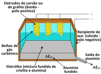 ELETROQUÍMICA - ensino médio Eletro10