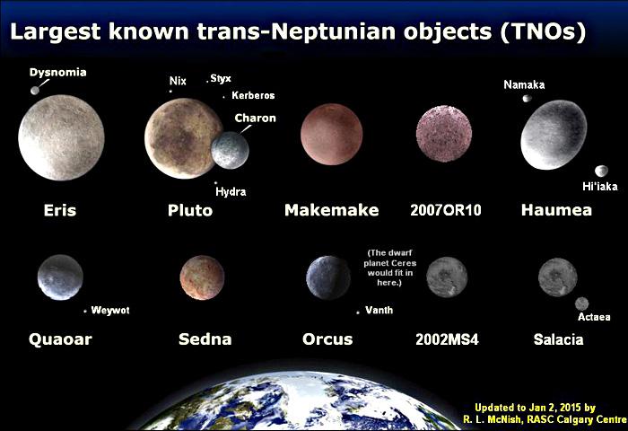 Nouvelles planètes au - delà de Pluton ? Tnos10