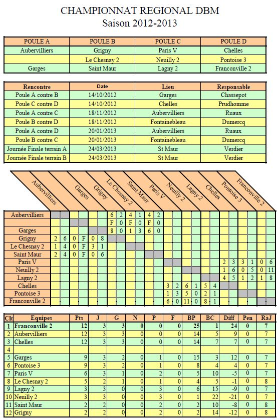 DBM 14/10/2012 : Garges ou Chelles Dbm10