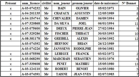 DBM 14/10/2012 : Garges ou Chelles Numaro10