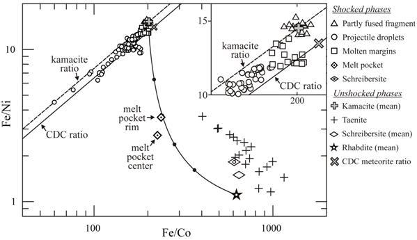 Origine stabilité cristaux de Campo obtenu par fracturation Plot110